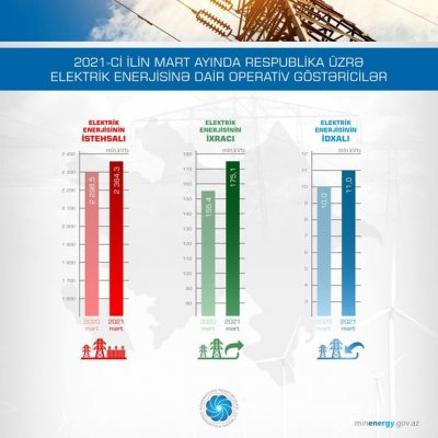 Azərbaycan hansı ölkələri elektriklə təmin edir? - FOTO